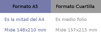 Medidas del A5