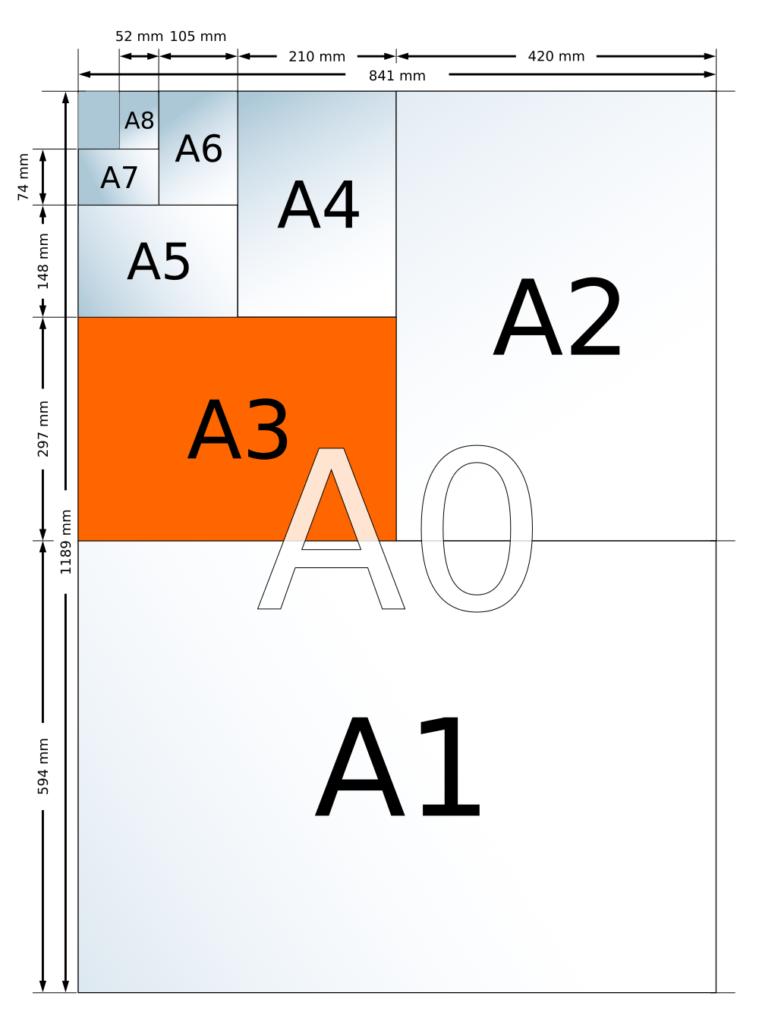 formato A3 y formatos Din