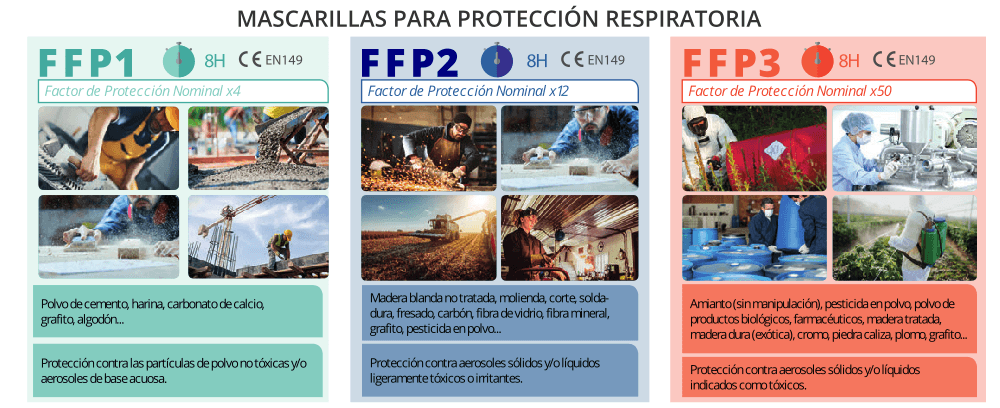 Tipos de mascarillas de protección respiratoria