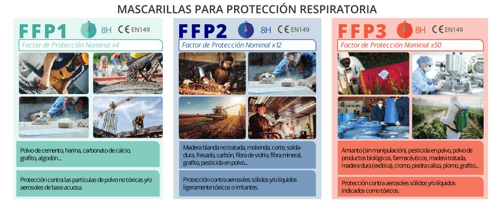 Mascarillas proteccion respiratoria